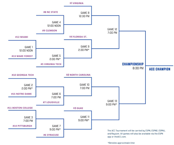 Obsessed image with regard to acc tournament bracket printable